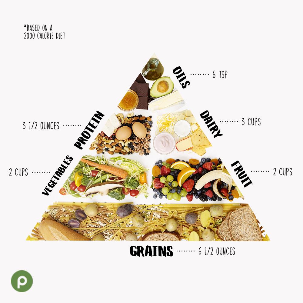 02_SW_Vegetarian_Food Pyramid