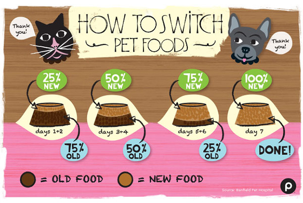 Switch Pet Foods